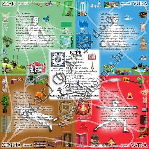 mapa 5 elemenata u prostoru web